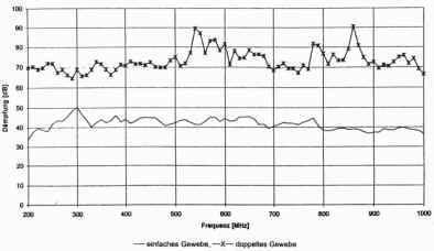 Dampfungseigenschaften Emv Abschirmtextil Zur Verwendung Als Baldachin Oder Als Vorhang Kann Der Stoff Zusammengenaht Werden